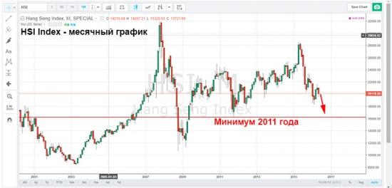 Индекс HSI опуститься до минимумов 2011 года.