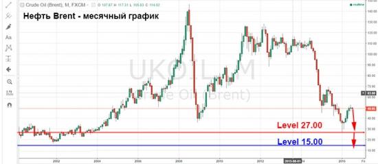 Нефть – вернется к минимумам текущего года.