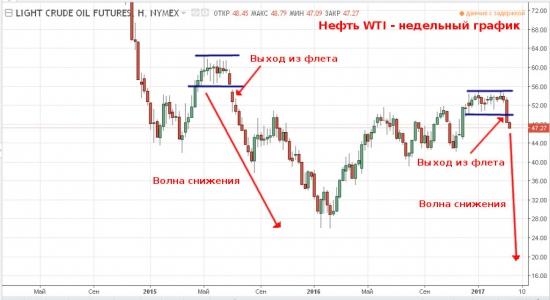 Нефть — история повторяется.