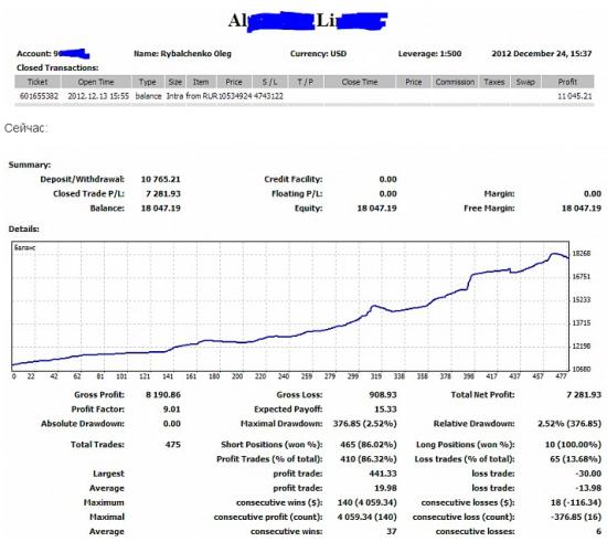Ищу инвесторов в ПАММ-счет