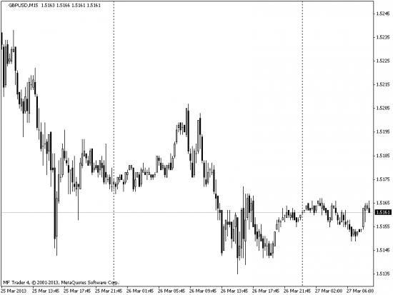 Торговля спредом на форекс фьючерсных и фондовых рынках.