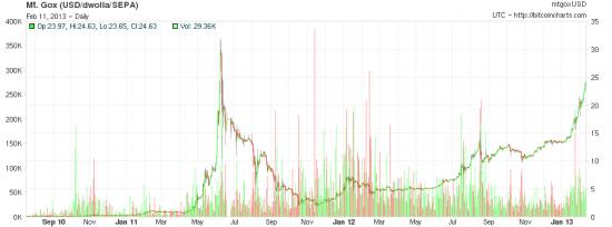 Bitcoin - криптовалюта будущего и мое самое лучшее вложение.
