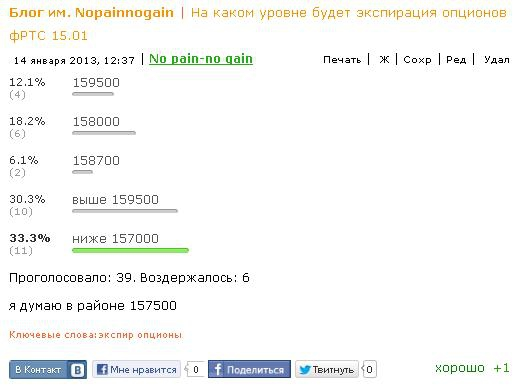 Итоги голосования по сегодняшней экспирации от 14.01.2013г.