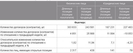 """Открытые позиции по газику на сегодня или как становятся инвесторами ОАО """"Газпром"""""""