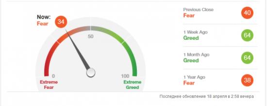 Индекс страха и жадности отCNN От жадности осталось34%,а было 94%