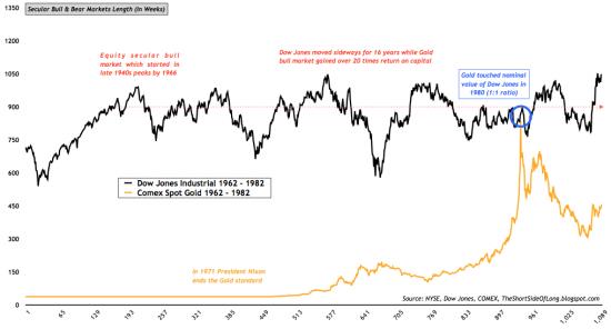 В 70 -х золото достигло номинальной стоимости Dow(то есть нынешней рост зокончится около16000usd за унцию?график)