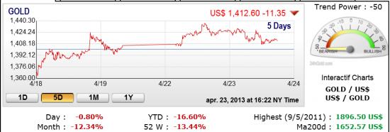 Goldman Sachs:пришло время закрыть золотые шорты.(и картинка)