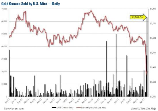 JP Morgan,COMEX и Монетный двор США-как исчезает физическое золото(три картинки)