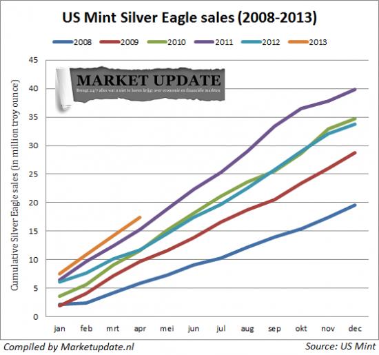 Как продаваллись золотые и серебрянные монеты Монетного двора США(два простых графика 2008-2013)