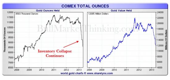 Как исчезает физическое золото- часть 2(график и таблица кто и сколько продал из usd 7,8 Billion)