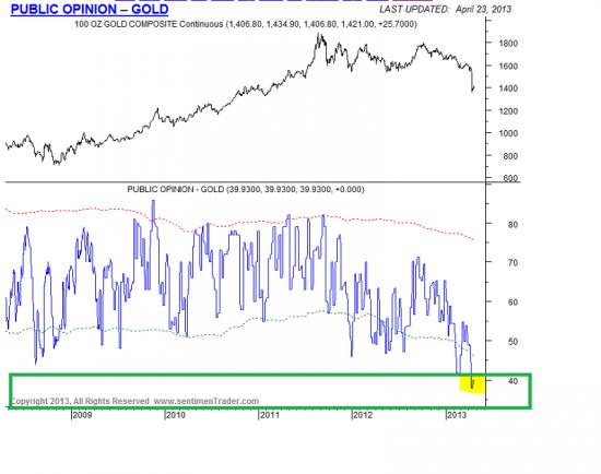 Золото на COMEX :запасы еще немного вниз (и две картинки) www.sentimenTrader.com -Gold от 23\4\13(график)