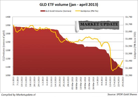 Золотой фонд GLD  ETF постепенно сдувается(график),табличка официальных запасов золота по странам и юмор(фото)на темуJP Morgan.