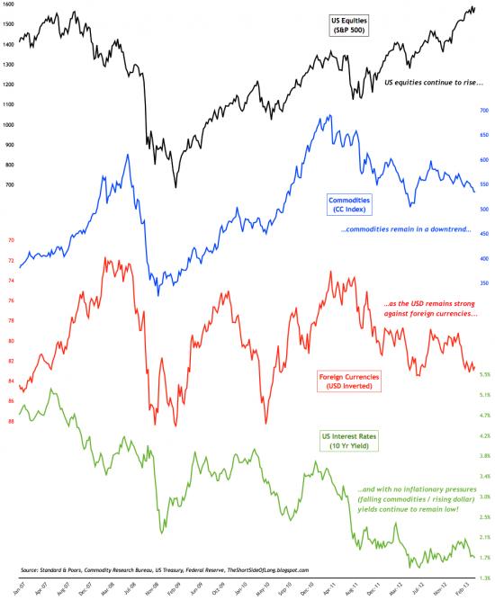 Уровни перекупленности -перепроданности крупных активов(SP500,Gold,валюты ,нефть)картинки