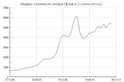 Недвижимость:Москва,Киев и Brent(графики) и Испания(график)