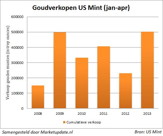 Надолго ли хватит покупателей физического золота и серебра? 4000000 Серебрянных Орлов за апрель-рекорд!(графики серебро и золото)