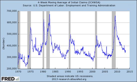 Количество заявок по безработице в США самые низкие за пять лет-324 тыс.,и в тоже время количество ненужных работников рекордно(графики от Феда)