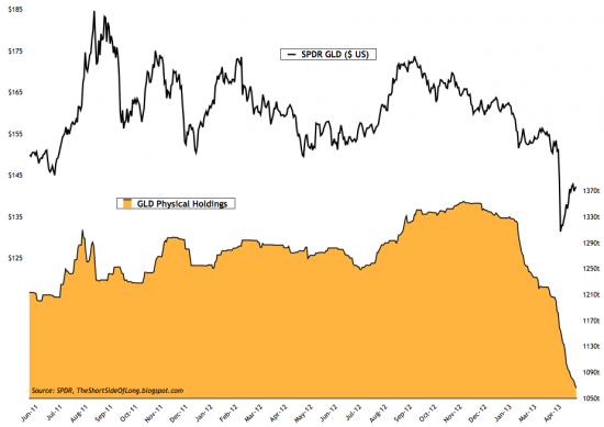 GLD ETF,COT Commodity, золото и серебро(графики) на данных последнего отчета.