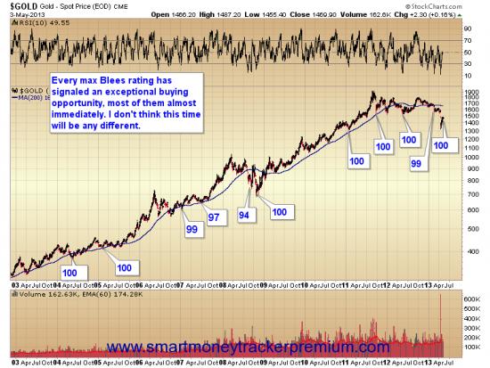 Золото.Настроения:Hulbert Gold Sentiment(график сделан www.sentimenTrader.com от 25 апр2013 )и ,,умные,, и мелкие инвесторы(графики)