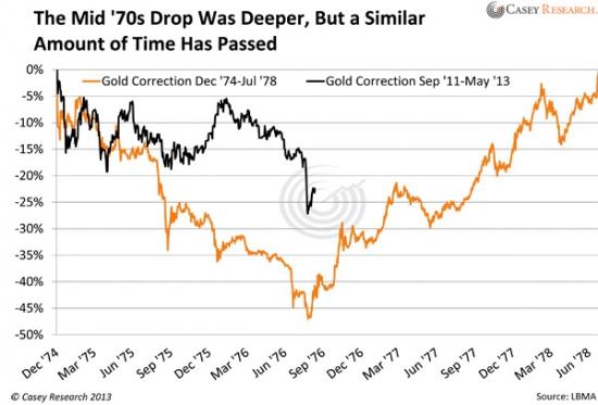 Золото и серебро дезагрегированный отчет СОТ(ДСОТ)на 3 мая пятница 15:30(табличка) и сравнительный график нынешней и 74-78 г. корекций по золоту