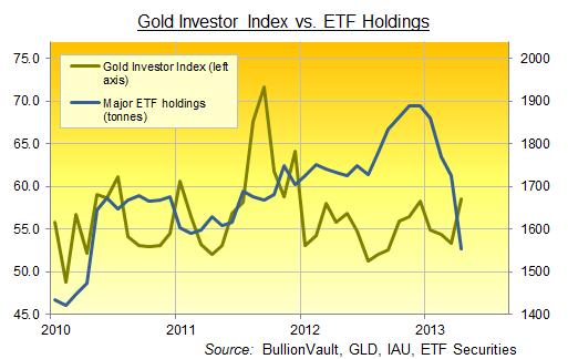Перекупленности и перепроданности разных глобальных активов .А также  физ.золото и ETF(графики)