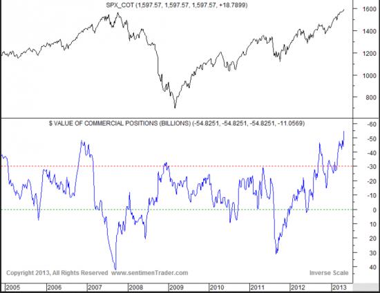 www.sentimenTrader.com -SP500 и NASDAQ(два графика)