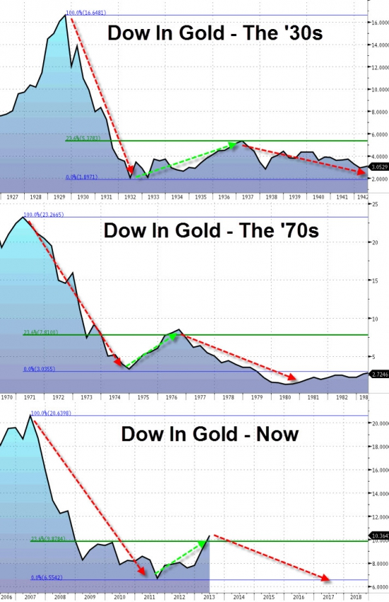 Dow in Gold