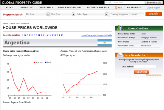 Полезный сайт:графики цены на недвижимость любой страны мира.