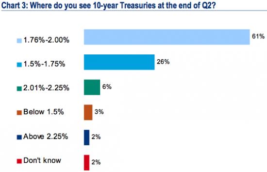 92% управляющих считают что в 2013 не будет повторения2011,2012  и девиз ,,продай в мае и уходи ,,не сработает и лето для акций будет хорошим.В общем:жизнь прекрасна.