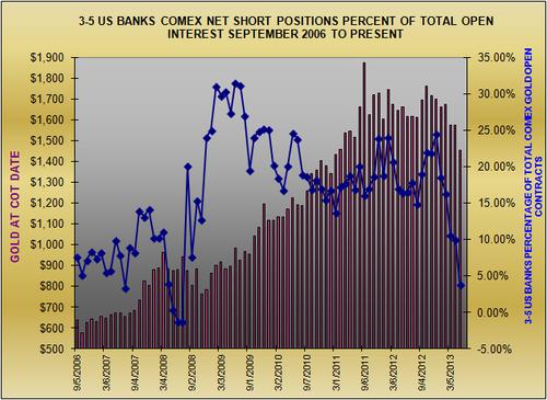 Банки США переворачиваются во фьючерсах на золото (графики)Радикальное сокращение шортов.