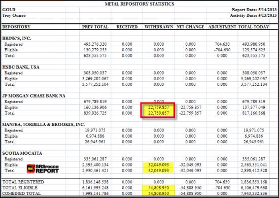 Золото на COMEX(физическое)еще уменьшилось(табличка)  и SP500( картинка)