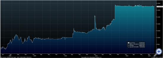 США с 1  июля 2013 года запрещают продажу золота в Иран.