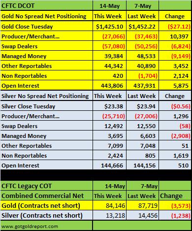 Золото и серебро дезагрегированный отчет СОТ(ДСОТ)вышедший в пятницу 17 мая (табличка) и еще любопытный график по золоту.