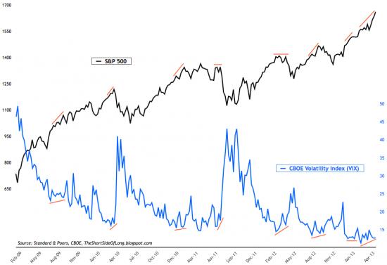 SP500 розничные инвесторы прыгают в колл-опционы график от sentimenTrader.com лонги по золоту на СОТ сокращаются.