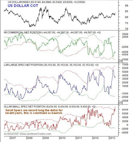 Индекс доллара -US Dollar Index данные по СОТ и настроения по Индексу доллара от sentimenTraders.com(таблички и графики)