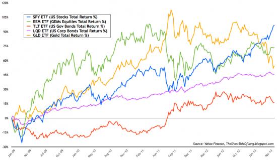 Перекупленности перепроданности по глобальным активам, резервы золота на COMEX и разное (графики)
