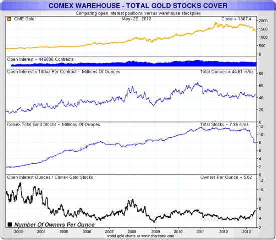 5,6 владельца на одну унцию физического золота-соотношение на СOMEX(график)