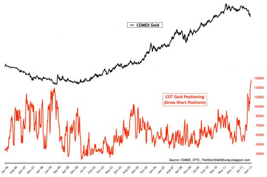 Золoто и SP500-изменения незначительны.                  Все в порядке,все идет нормально:)Gold-рекордные шорты,SP500-рекордные плечи (графики) и графики настроений.