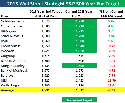 Прогноз по SP500(цена и коэффициент Р/Е)до 2015 года от Goldman Sacsh -графики