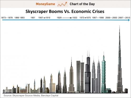 Индекс небоскребов от  Barclays.В Китае в июне закладывают Cky City-838 m(новый рекорд)-фото
