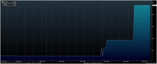 Когда Китай устанет покупать золото?(графики)