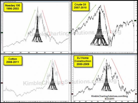 Эйфелева башня и рынки.Параболический рост в потребительском SPDR XLY(11,8% доля в SP 500 )графики.