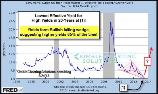 Мусорные облигации JNK достигли минимальной эффективности доходности за 20 лет(ниже2007года)графики