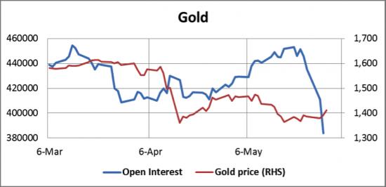 Золото -открытый интерес падает-никому оно не нужно:( графики.