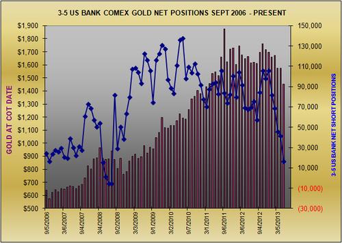 Крупнейшие банки США закрыли все шорты по золоту и набирают лонги -29622 контракта уже(свежий график и график от 15 мая)