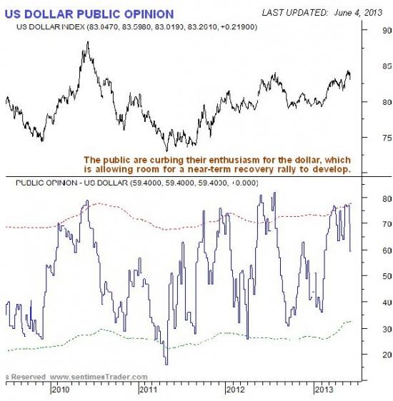 Золото и индекс доллара графики от sentimenTrader.com