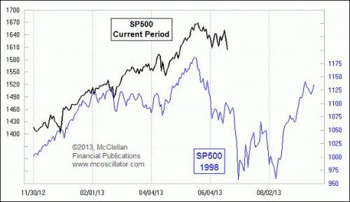 SP 500 следует по стопам 1998 года- любопытный сравнительный график.