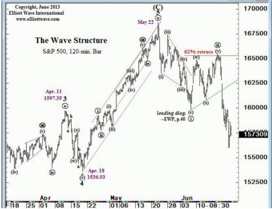 SP500 график от 27июня- sentimenTrader.com и графики от Пректера
