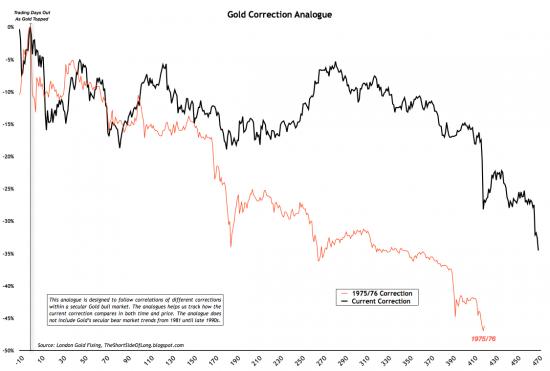 Золото от sentimenTrader.com  и сравнительный график коррекции 75/76 годов.
