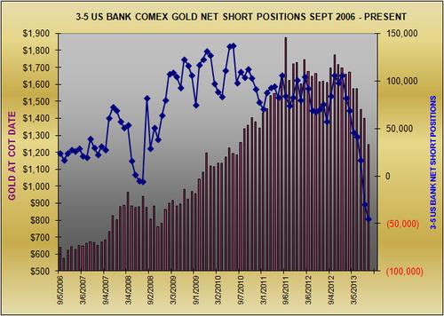 Крупнейшие американские банки продолжают набирать лонги по золоту -44 717 контрактов.Часть 3(графики)