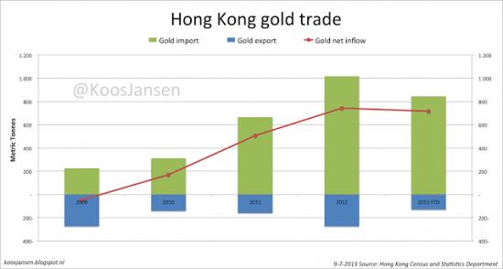 Как золото из Швейцарии перемещается в Hong Kong(графики)